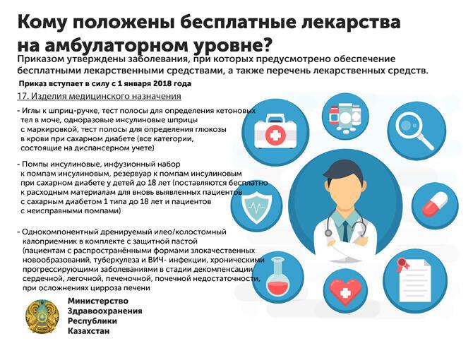 Инфографика: Кому положены бесплатные лекарства на амбулаторном уровне?